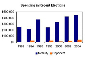 McNulty Voting Record Graph