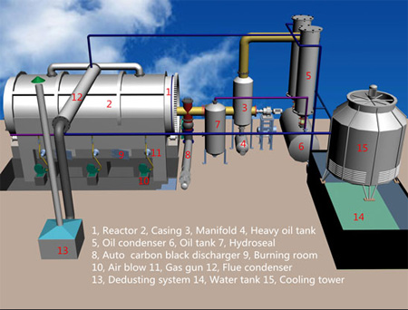 "Mockup Of A Small Plastics Pyrolysis Plant, Note The Chamber Marked ""Burning Room"
